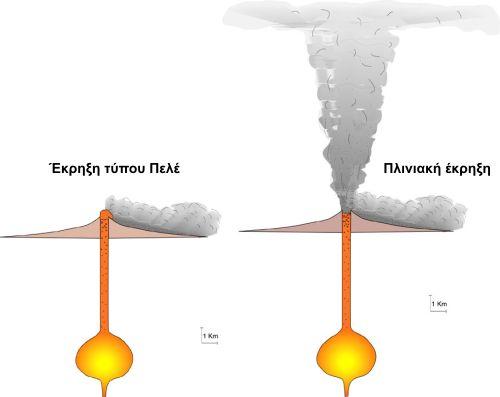 Μηχανισμός των εκρήξεων τύπου πελέ