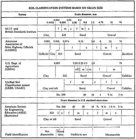 Uscs soil classification for Soil classification